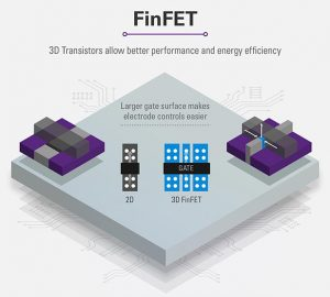 3D_Technology_finfet